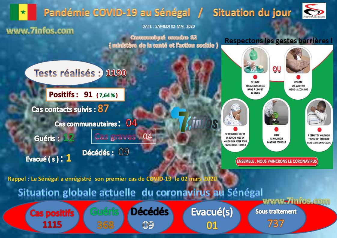 COVID-19 : Situation du samedi 02 mai 2020