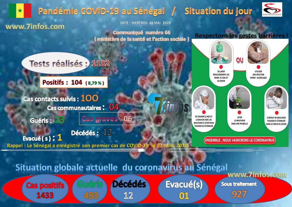 COVID-19 :  104 nouveaux cas testés positifs au coronavirus, 23 nouveaux guéris, 1 nouveau décès et 6 cas graves en réanimation.